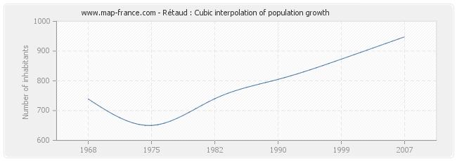 Rétaud : Cubic interpolation of population growth