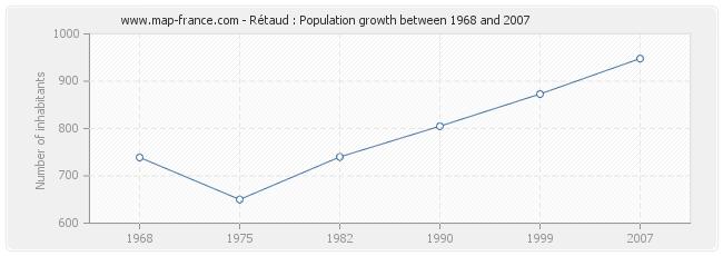Population Rétaud