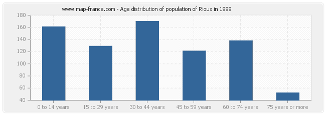 Age distribution of population of Rioux in 1999