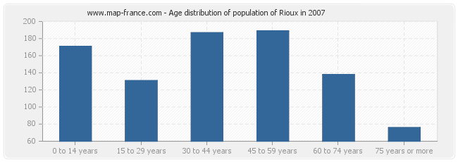 Age distribution of population of Rioux in 2007