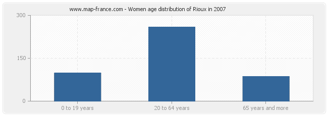 Women age distribution of Rioux in 2007