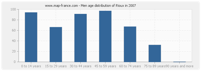 Men age distribution of Rioux in 2007