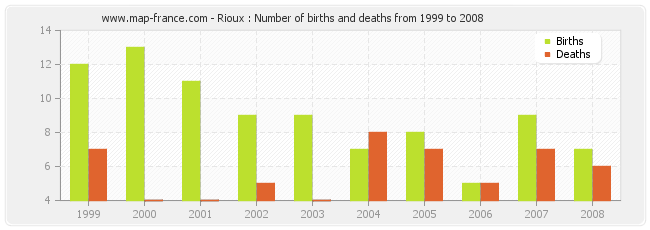 Rioux : Number of births and deaths from 1999 to 2008