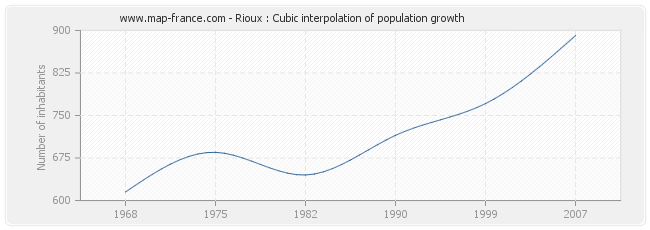 Rioux : Cubic interpolation of population growth