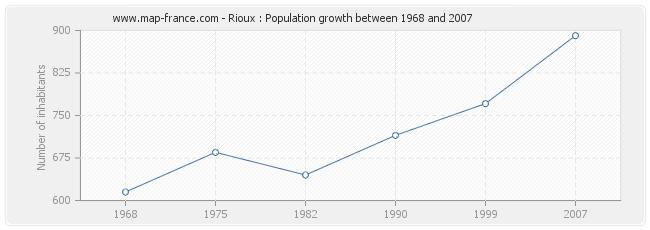 Population Rioux