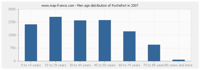 Cautand o femeie pe Rochefort 17300