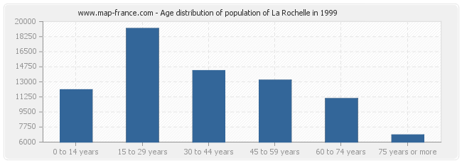 Age distribution of population of La Rochelle in 1999