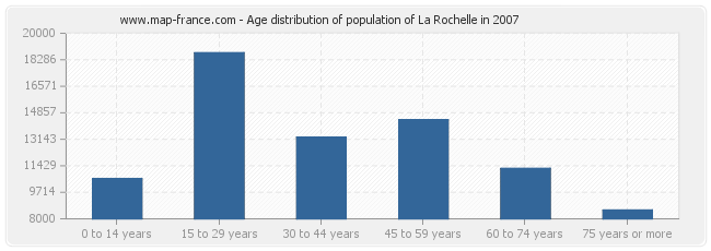 Age distribution of population of La Rochelle in 2007