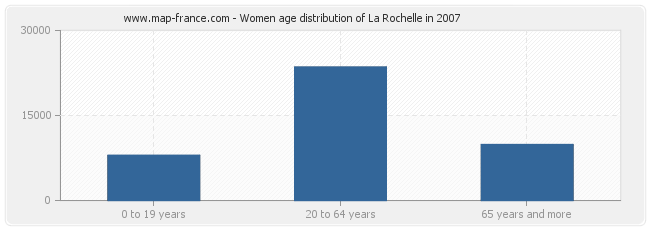 Women age distribution of La Rochelle in 2007