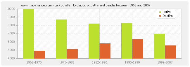 La Rochelle : Evolution of births and deaths between 1968 and 2007