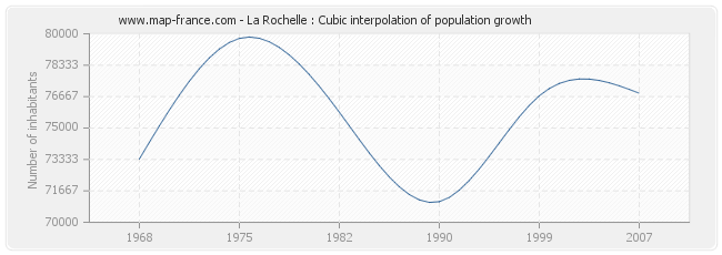 La Rochelle : Cubic interpolation of population growth