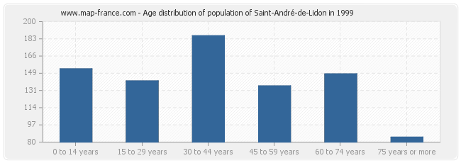 Age distribution of population of Saint-André-de-Lidon in 1999