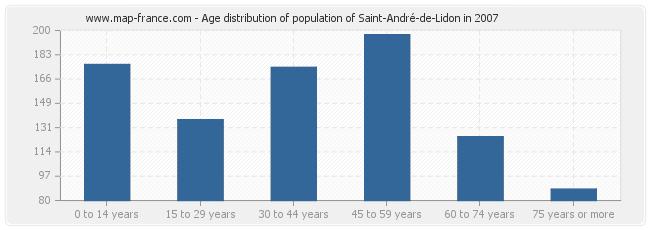 Age distribution of population of Saint-André-de-Lidon in 2007