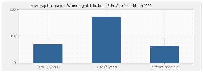 Women age distribution of Saint-André-de-Lidon in 2007
