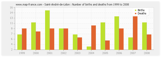 Saint-André-de-Lidon : Number of births and deaths from 1999 to 2008