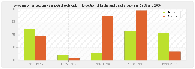 Saint-André-de-Lidon : Evolution of births and deaths between 1968 and 2007