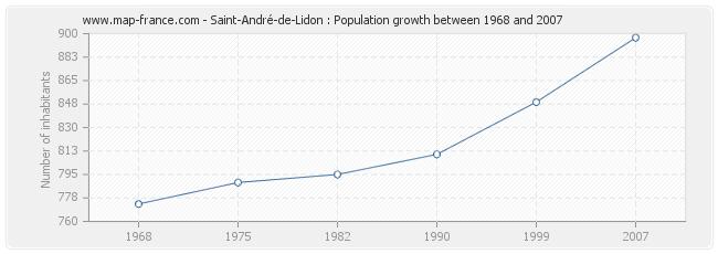 Population Saint-André-de-Lidon