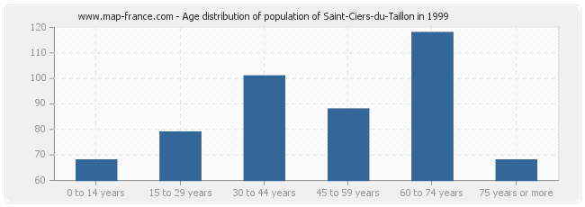 Age distribution of population of Saint-Ciers-du-Taillon in 1999