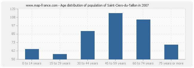 Age distribution of population of Saint-Ciers-du-Taillon in 2007