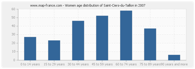 Women age distribution of Saint-Ciers-du-Taillon in 2007