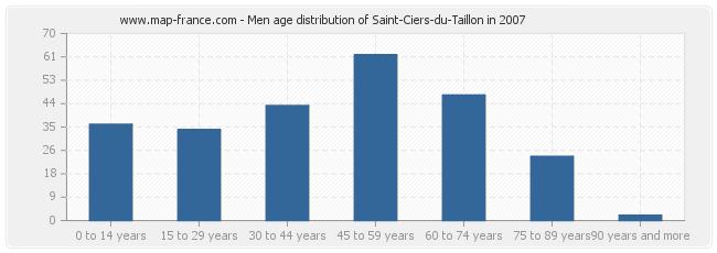 Men age distribution of Saint-Ciers-du-Taillon in 2007