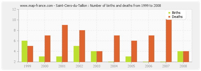 Saint-Ciers-du-Taillon : Number of births and deaths from 1999 to 2008