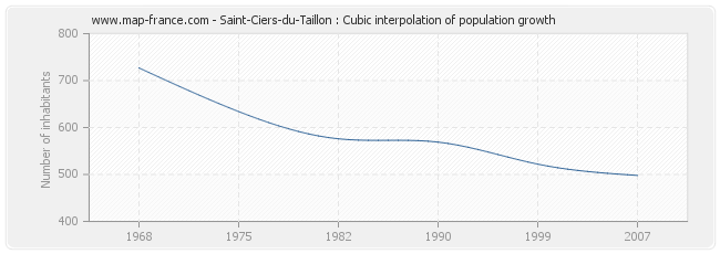Saint-Ciers-du-Taillon : Cubic interpolation of population growth
