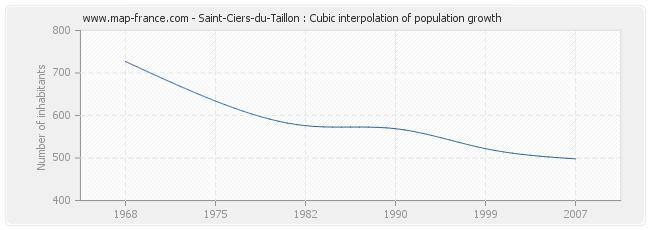 Saint-Ciers-du-Taillon : Cubic interpolation of population growth