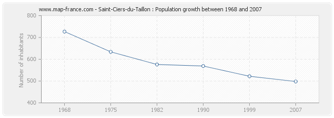 Population Saint-Ciers-du-Taillon