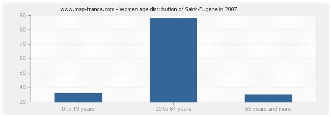 Women age distribution of Saint-Eugène in 2007