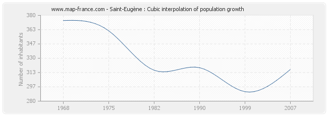 Saint-Eugène : Cubic interpolation of population growth