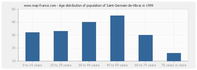 Age distribution of population of Saint-Germain-de-Vibrac in 1999