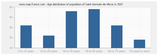 Age distribution of population of Saint-Germain-de-Vibrac in 2007