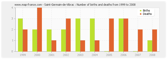 Saint-Germain-de-Vibrac : Number of births and deaths from 1999 to 2008