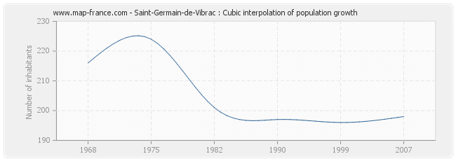 Saint-Germain-de-Vibrac : Cubic interpolation of population growth