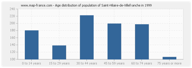 Age distribution of population of Saint-Hilaire-de-Villefranche in 1999