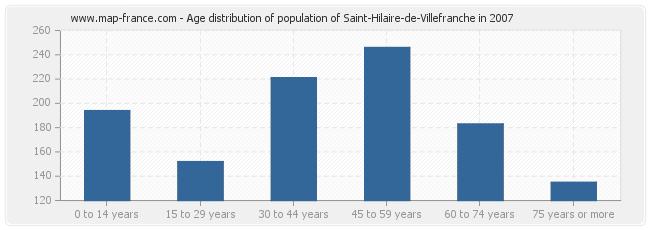 Age distribution of population of Saint-Hilaire-de-Villefranche in 2007
