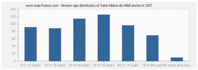 Women age distribution of Saint-Hilaire-de-Villefranche in 2007