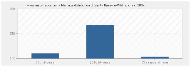 Men age distribution of Saint-Hilaire-de-Villefranche in 2007