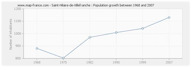 Population Saint-Hilaire-de-Villefranche
