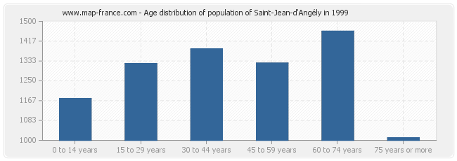Age distribution of population of Saint-Jean-d'Angély in 1999