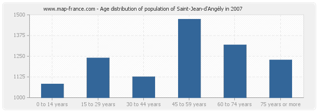 Age distribution of population of Saint-Jean-d'Angély in 2007
