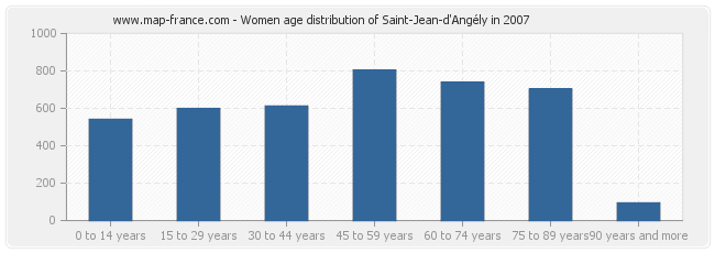Women age distribution of Saint-Jean-d'Angély in 2007