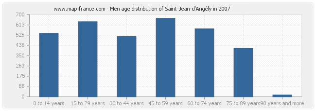 Men age distribution of Saint-Jean-d'Angély in 2007