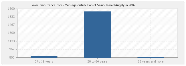 Men age distribution of Saint-Jean-d'Angély in 2007