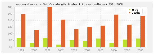 Saint-Jean-d'Angély : Number of births and deaths from 1999 to 2008