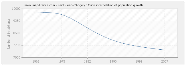 Saint-Jean-d'Angély : Cubic interpolation of population growth