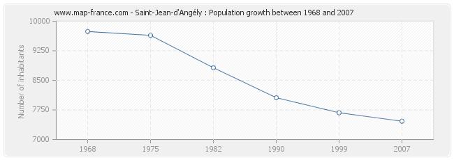 Population Saint-Jean-d'Angély