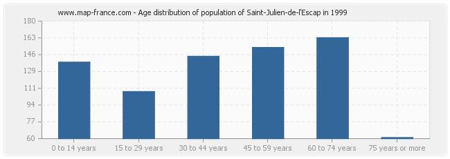 Age distribution of population of Saint-Julien-de-l'Escap in 1999