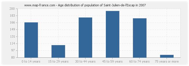 Age distribution of population of Saint-Julien-de-l'Escap in 2007